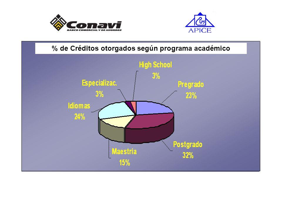 % de Créditos otorgados según programa académico