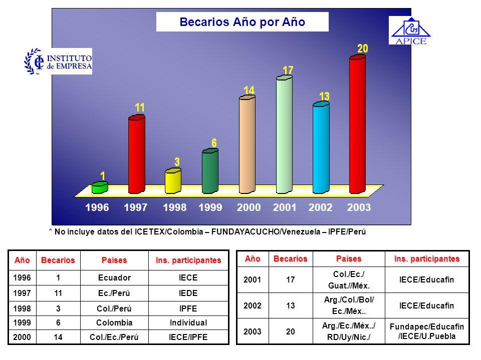Fundapec/Educafin/IECE/U.Puebla