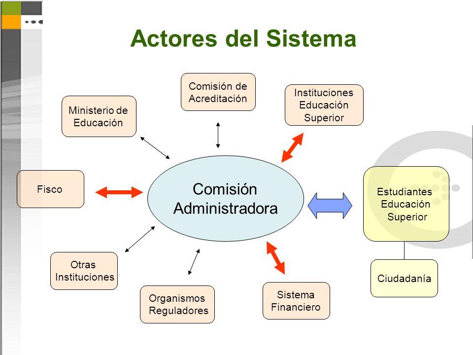 Actores del Sistema Comisión Administradora Comisión de Acreditación