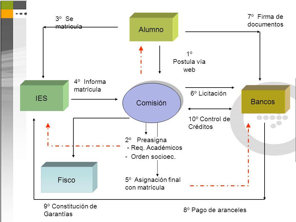 Alumno IES Comisión Bancos Fisco 7º Firma de documentos
