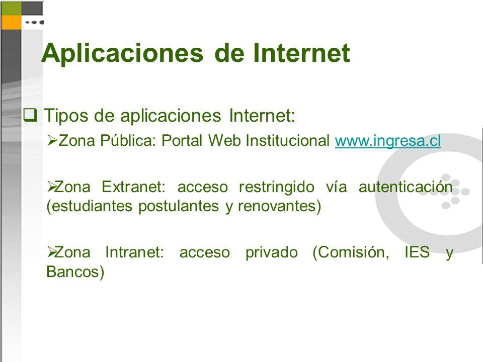Aplicaciones de Internet