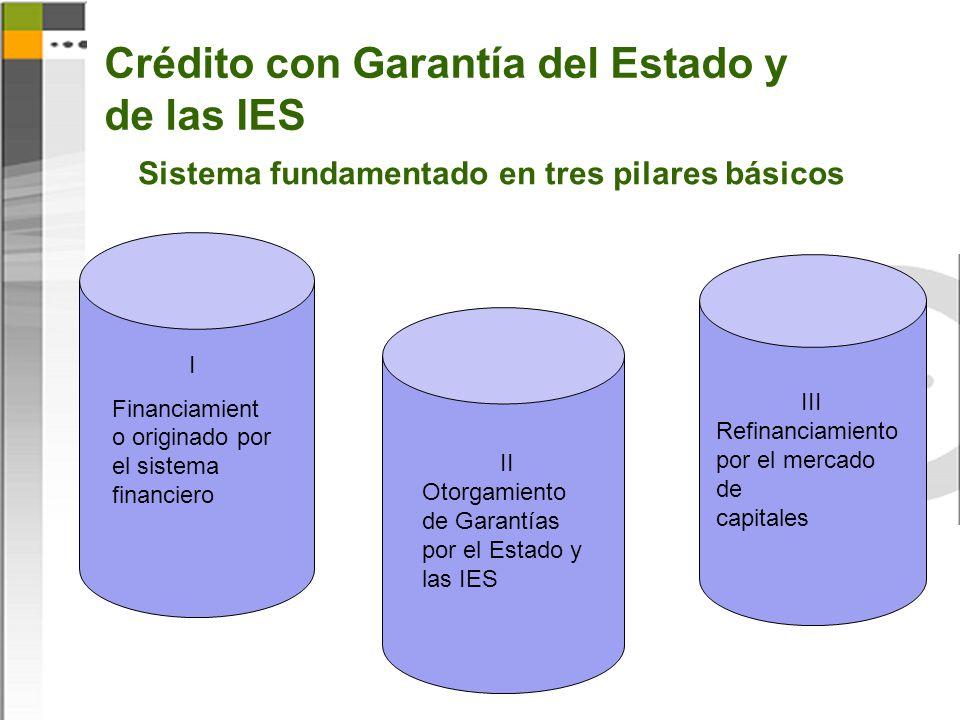 Crédito con Garantía del Estado y de las IES