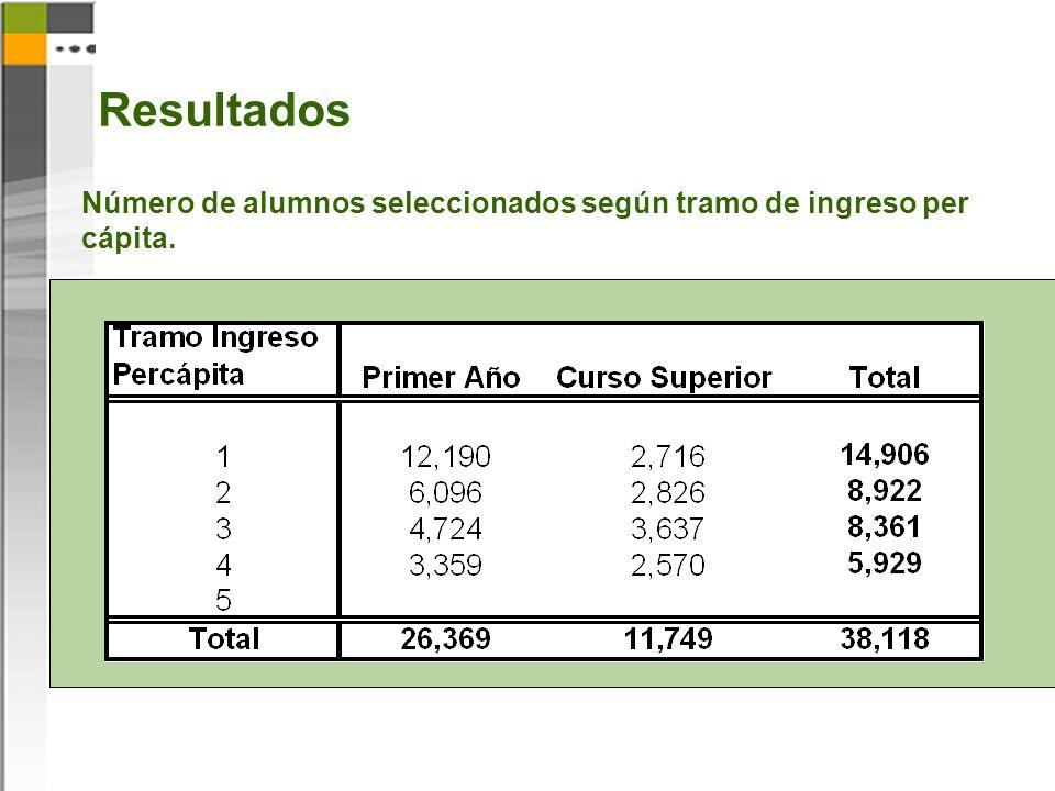 Resultados Número de alumnos seleccionados según tramo de ingreso per cápita.