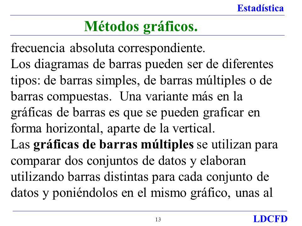 Métodos gráficos. frecuencia absoluta correspondiente.