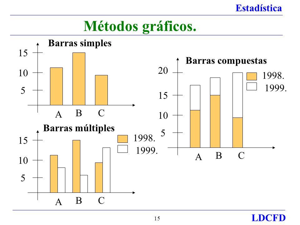 Métodos gráficos. Barras simples 15 Barras compuestas 20 10 1998.
