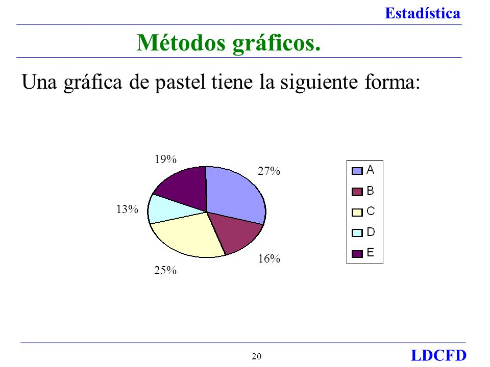 Métodos gráficos. Una gráfica de pastel tiene la siguiente forma: 19%