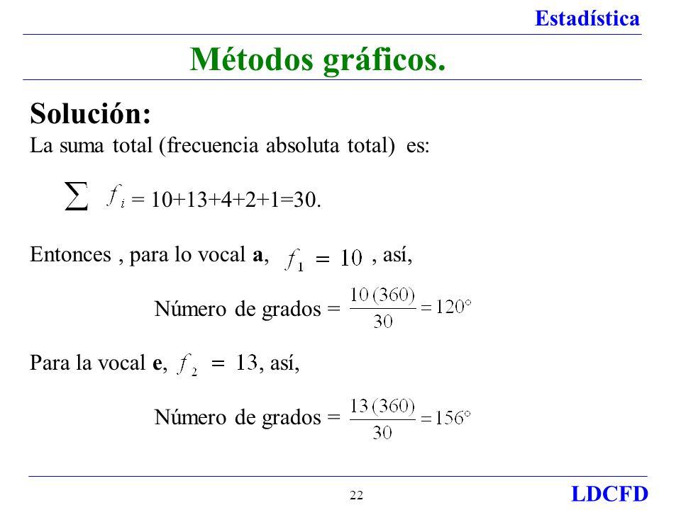 Métodos gráficos. Solución: