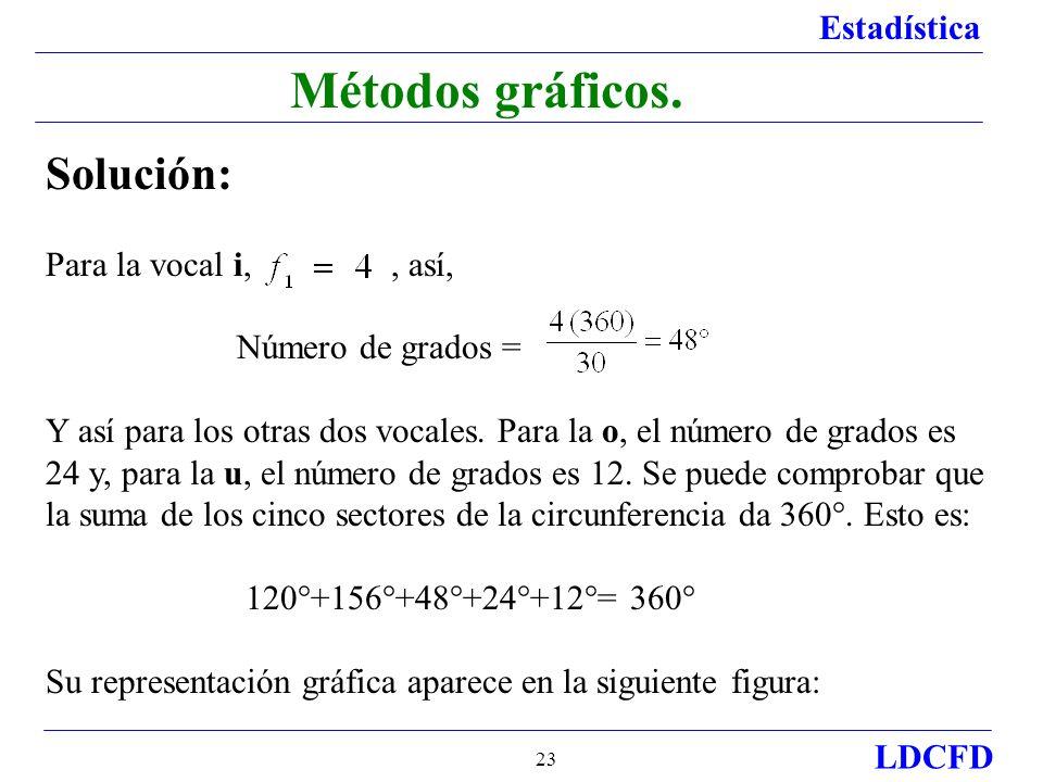 Métodos gráficos. Solución: Para la vocal i, , así, Número de grados =