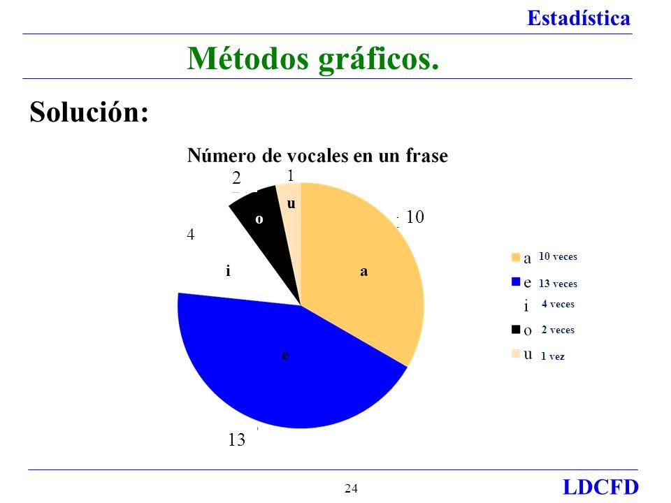 Métodos gráficos. Solución: 2 10 13 1 u o 120° 4 i a e 156° 10 veces