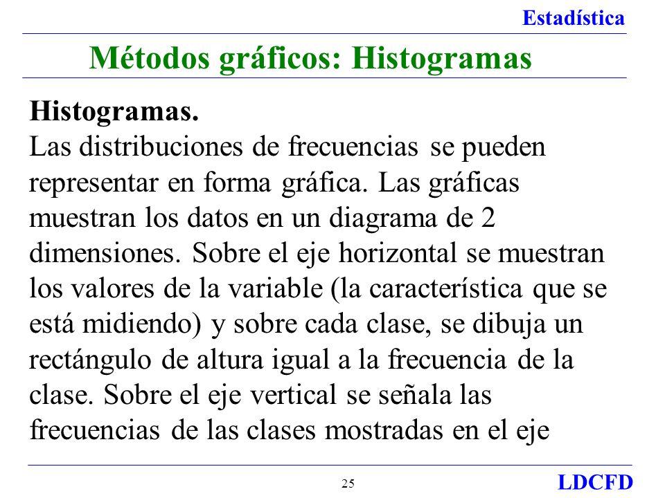 Métodos gráficos: Histogramas