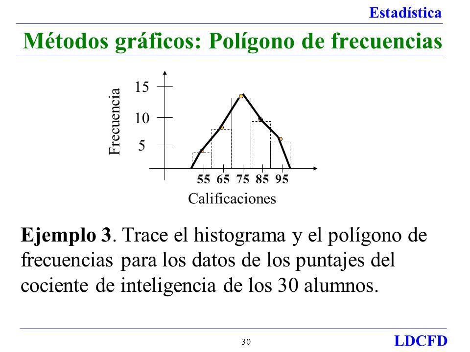 Métodos gráficos: Polígono de frecuencias