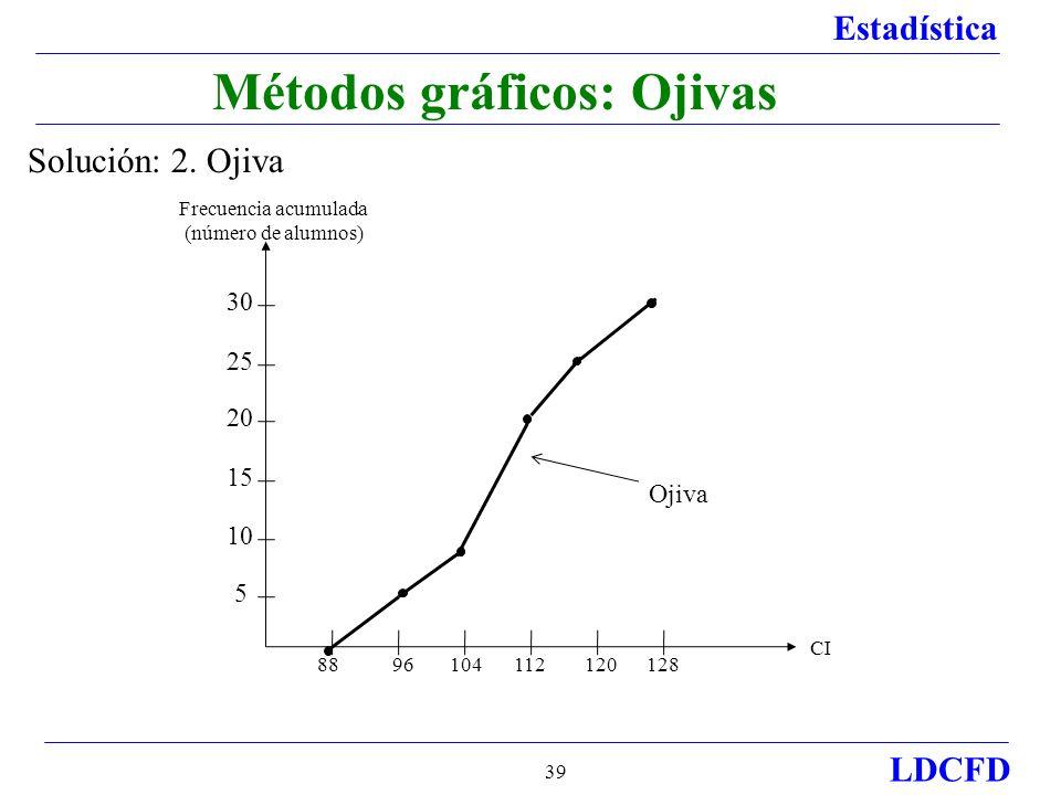 Métodos gráficos: Ojivas