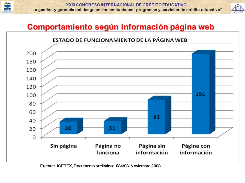 Comportamiento según información página web