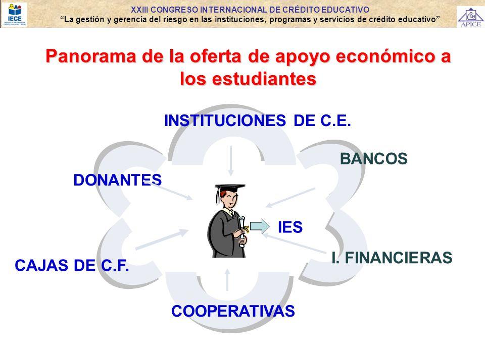 Panorama de la oferta de apoyo económico a los estudiantes