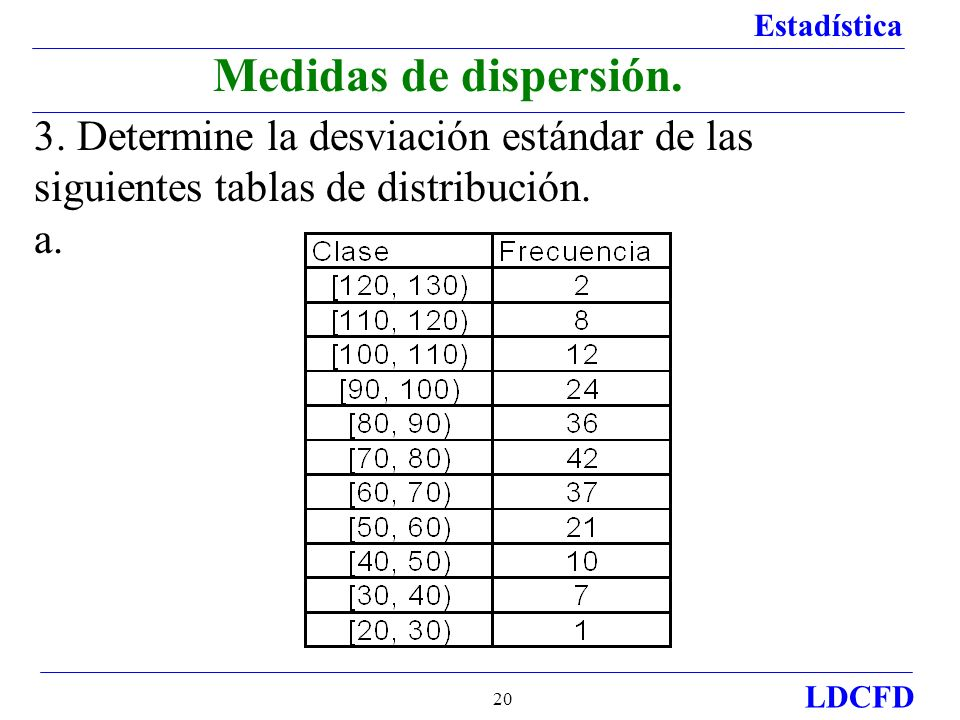 Medidas de dispersión.3. Determine la desviación estándar de las siguientes tablas de distribución.