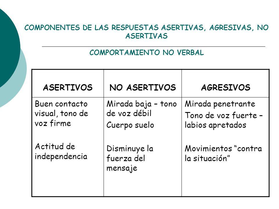 ASERTIVOS NO ASERTIVOS AGRESIVOS