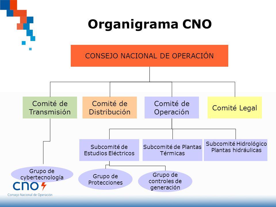 Organigrama CNO CONSEJO NACIONAL DE OPERACIÓN Comité de Transmisión