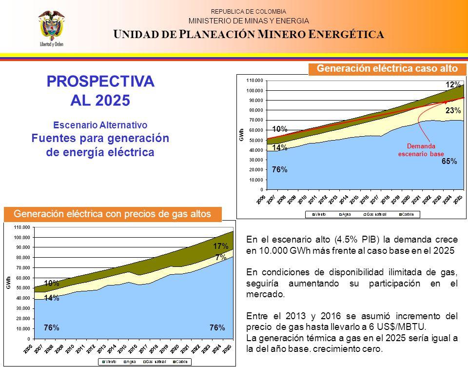 PROSPECTIVA AL 2025 Fuentes para generación de energía eléctrica