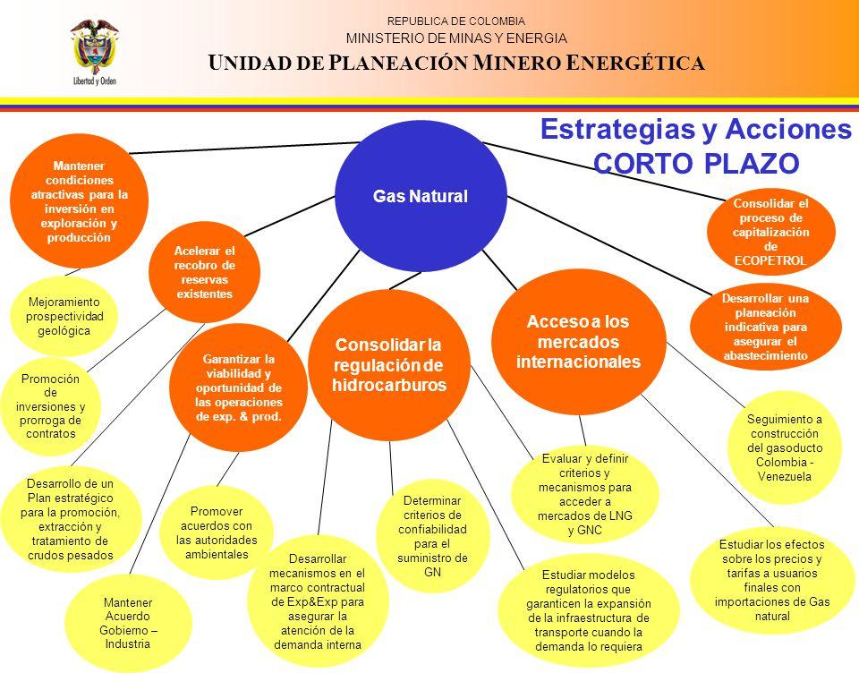 Estrategias y Acciones CORTO PLAZO