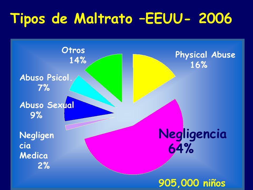 Tipos de Maltrato –EEUU- 2006