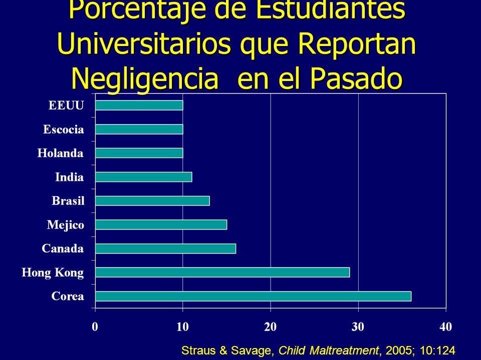 Porcentaje de Estudiantes Universitarios que Reportan Negligencia en el Pasado