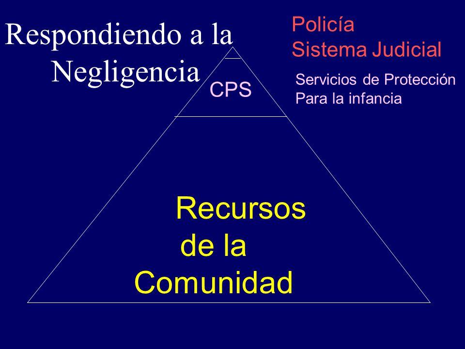 Respondiendo a la Negligencia Recursos de la Comunidad Policía