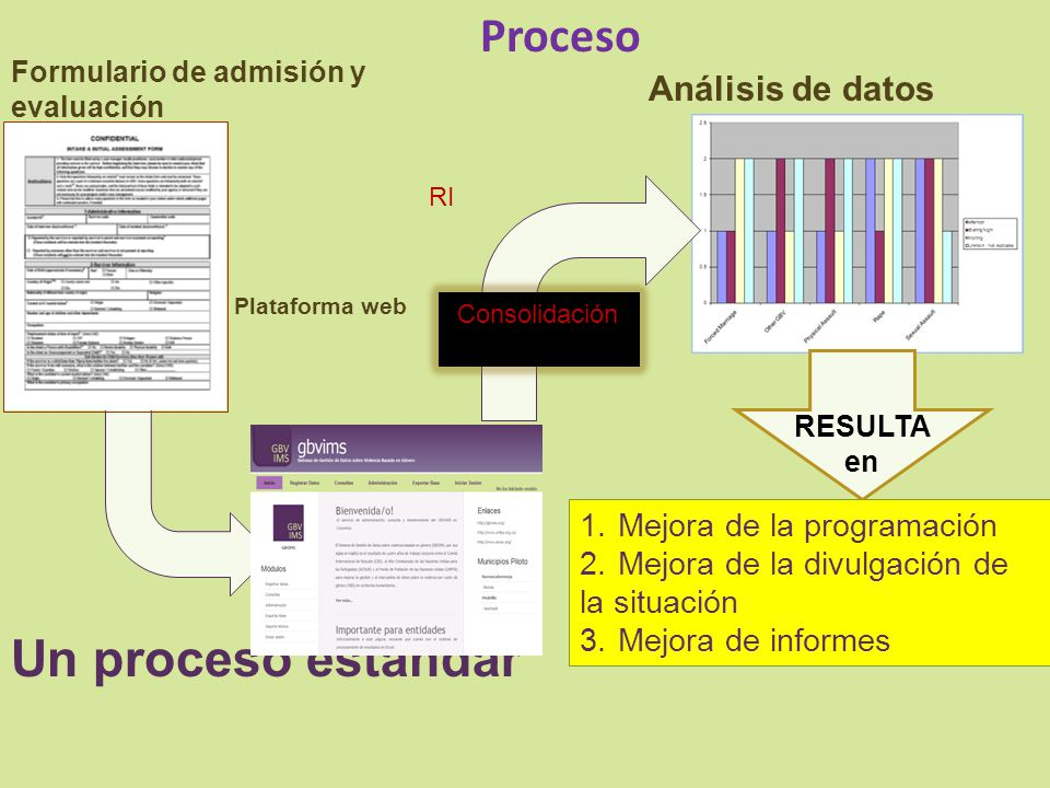 Un proceso estándar Proceso Mejora de la programación