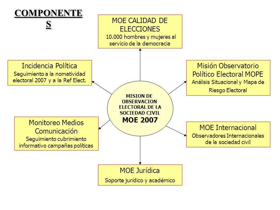 COMPONENTES MOE CALIDAD DE ELECCIONES Incidencia Política