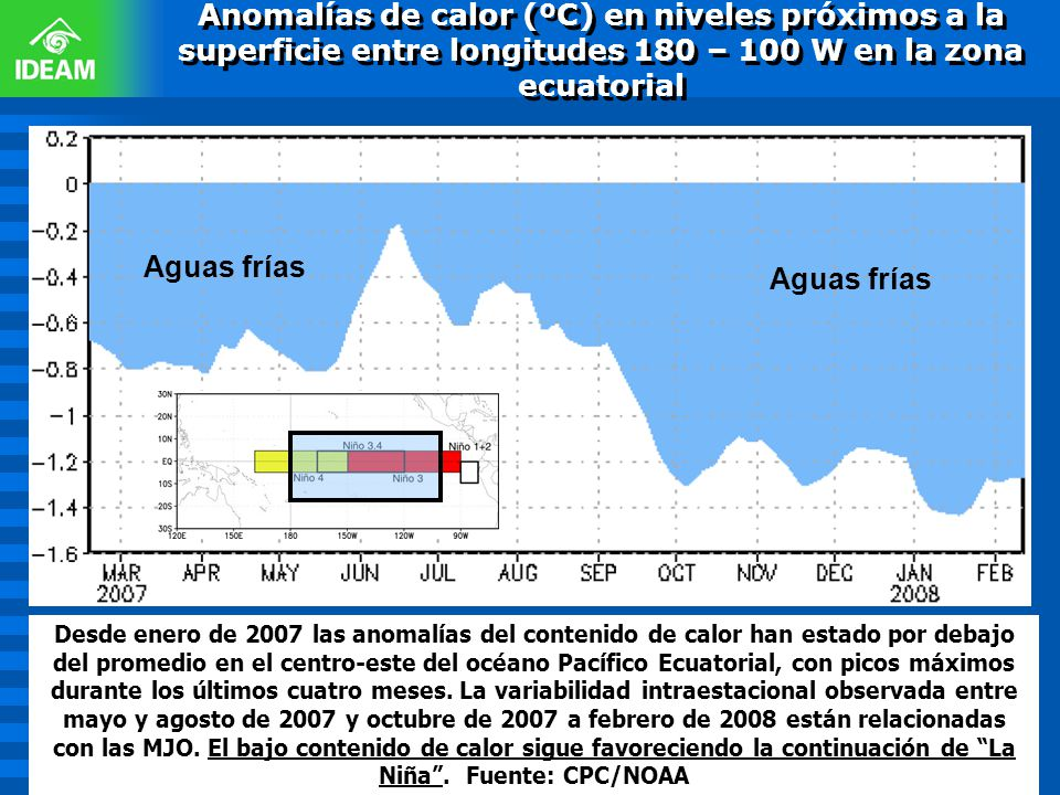 Anomalías de calor (ºC) en niveles próximos a la superficie entre longitudes 180 – 100 W en la zona ecuatorial