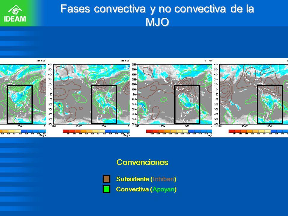 Fases convectiva y no convectiva de la MJO