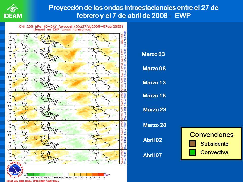 Proyección de las ondas intraestacionales entre el 27 de febrero y el 7 de abril de 2008 - EWP