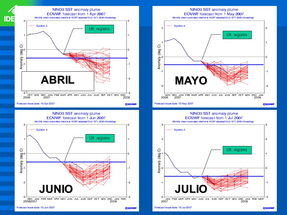 ABRIL MAYO JUNIO JULIO Ult. registro Ult. registro Ult. registro