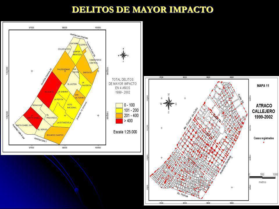 DELITOS DE MAYOR IMPACTO