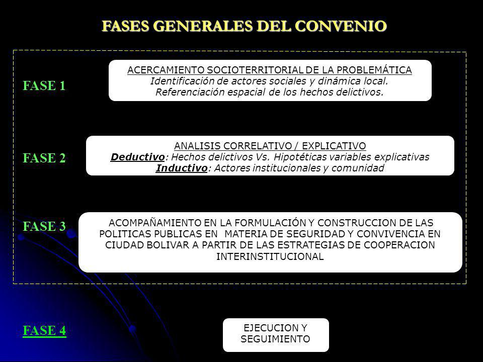 FASES GENERALES DEL CONVENIO