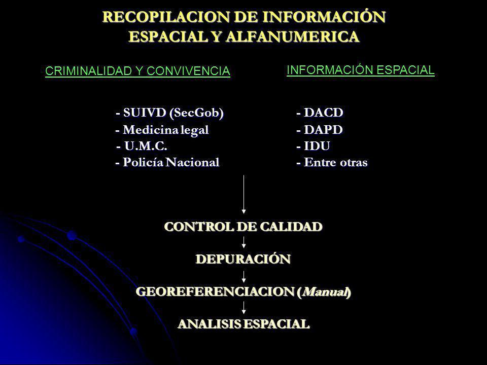 RECOPILACION DE INFORMACIÓN ESPACIAL Y ALFANUMERICA