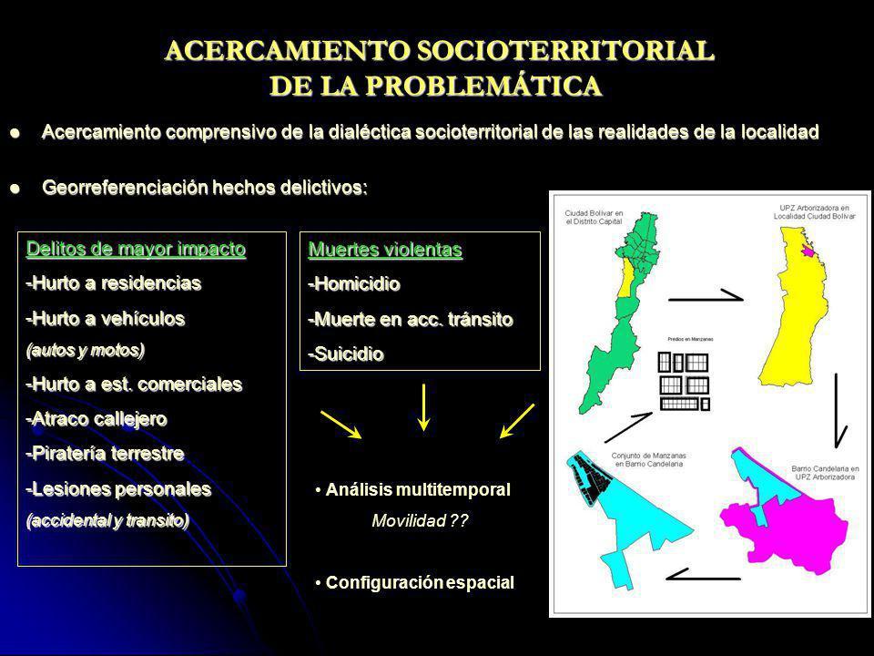 ACERCAMIENTO SOCIOTERRITORIAL DE LA PROBLEMÁTICA