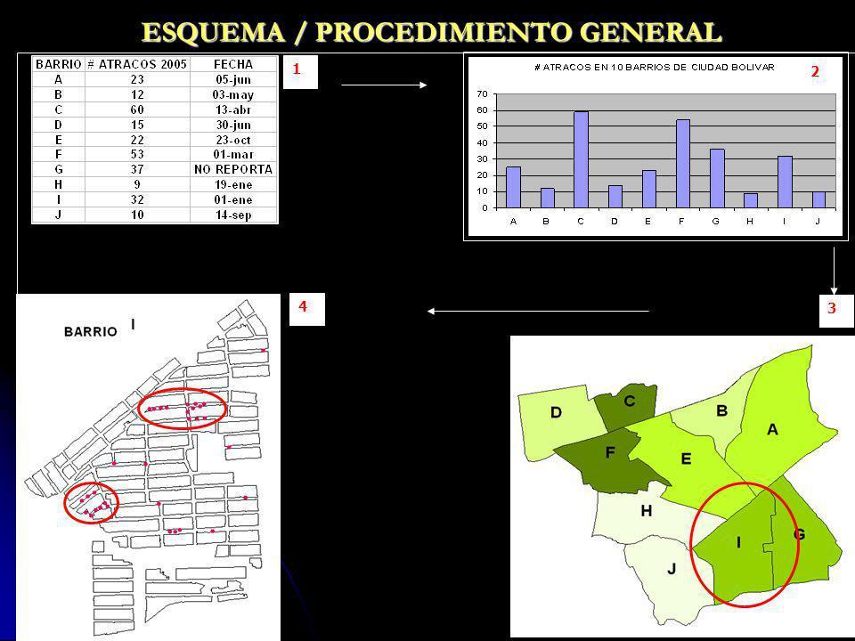 ESQUEMA / PROCEDIMIENTO GENERAL