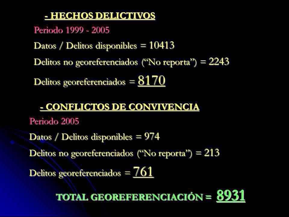 - HECHOS DELICTIVOS Periodo 1999 - 2005. Datos / Delitos disponibles = 10413. Delitos no georeferenciados ( No reporta ) = 2243.