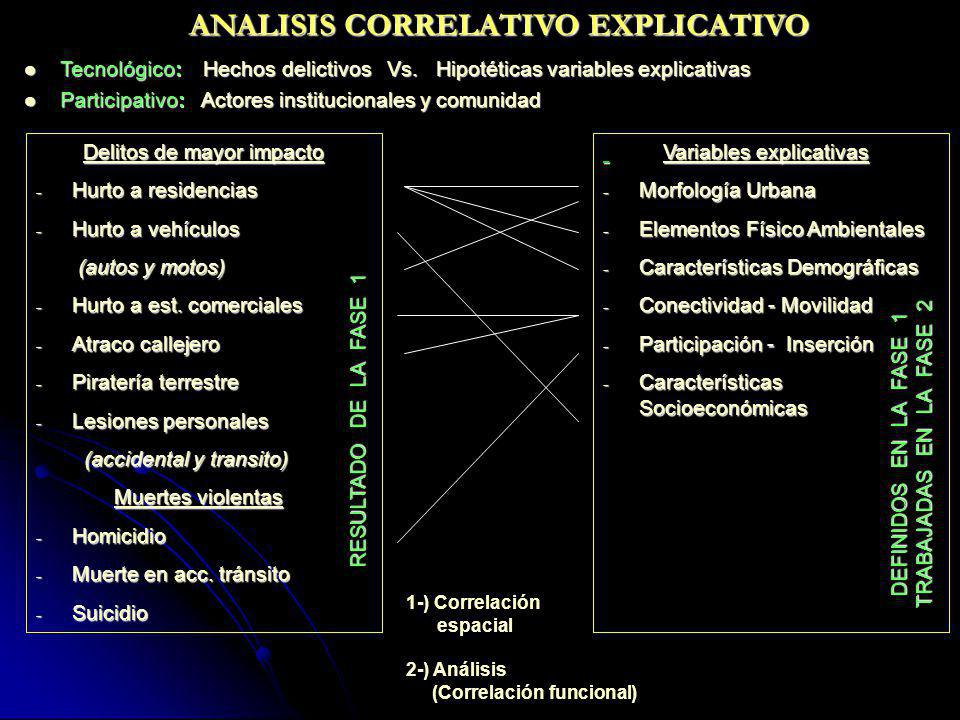 ANALISIS CORRELATIVO EXPLICATIVO