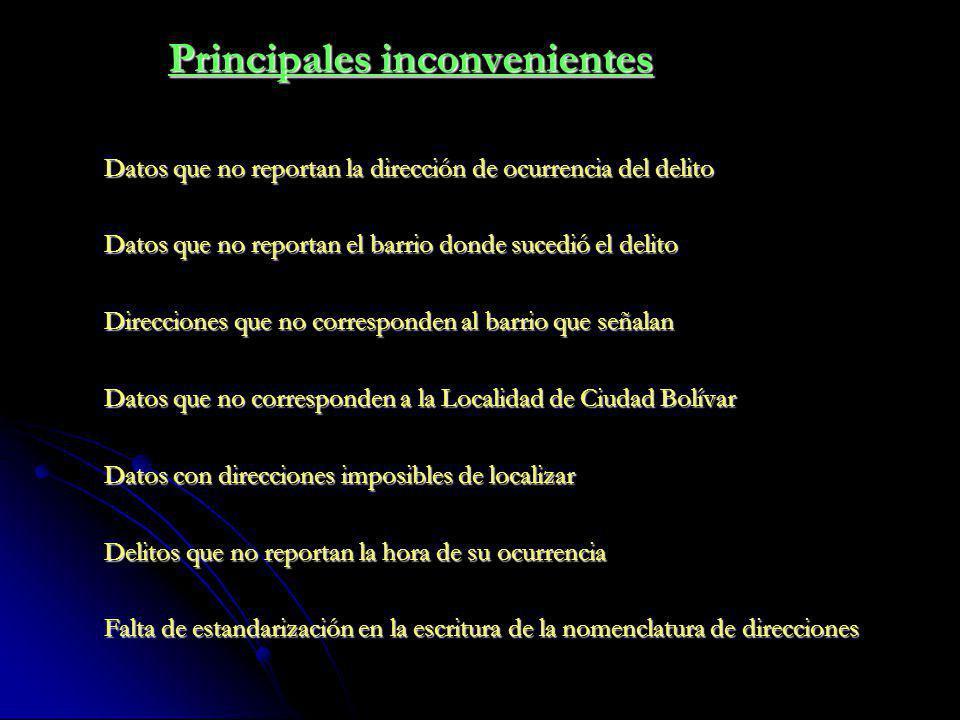 Principales inconvenientes