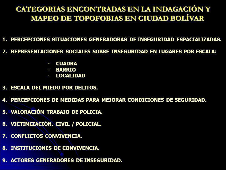 CATEGORIAS ENCONTRADAS EN LA INDAGACIÓN Y MAPEO DE TOPOFOBIAS EN CIUDAD BOLÍVAR