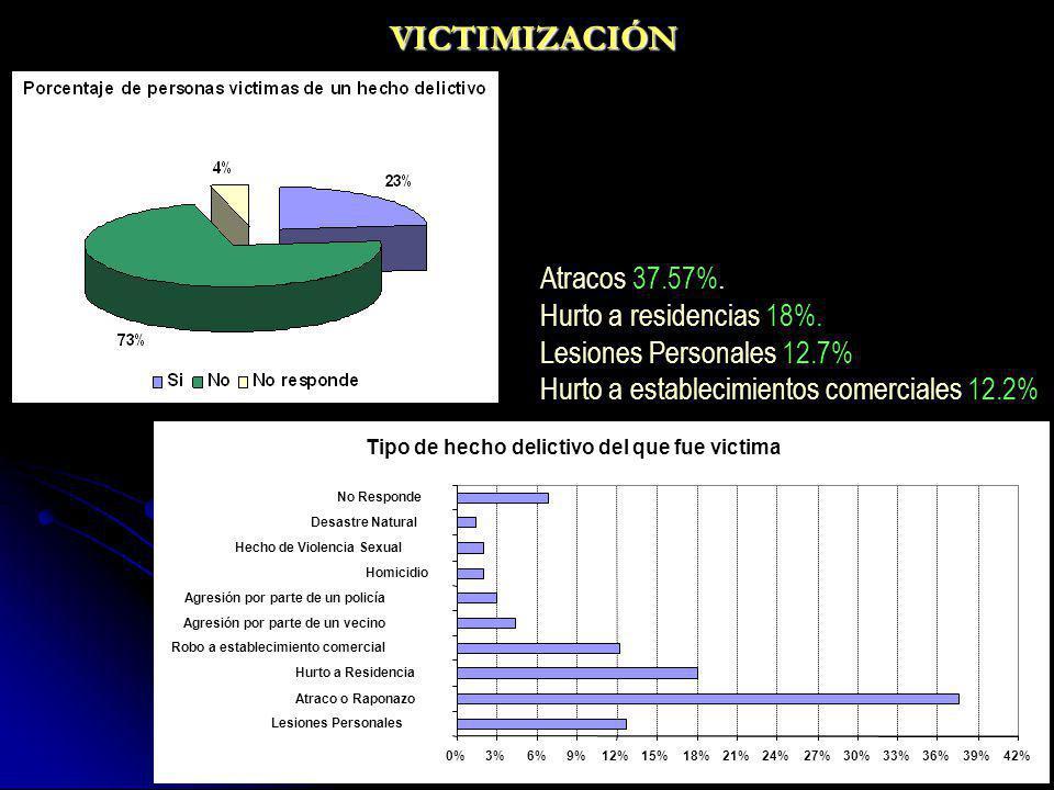 VICTIMIZACIÓN Atracos 37.57%. Hurto a residencias 18%.