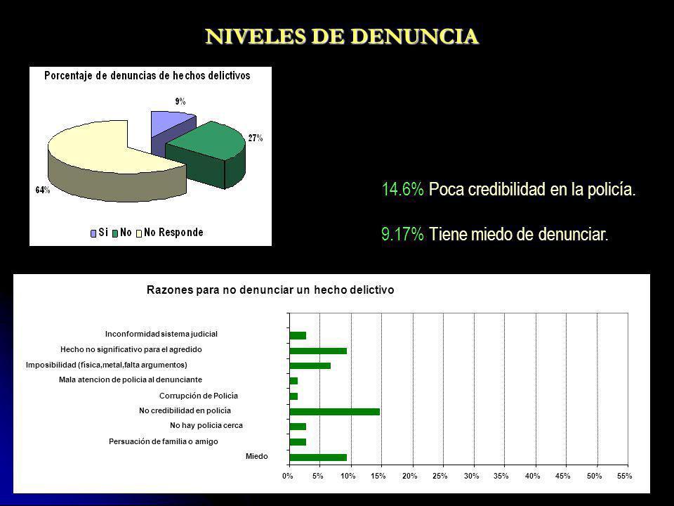 NIVELES DE DENUNCIA 14.6% Poca credibilidad en la policía.