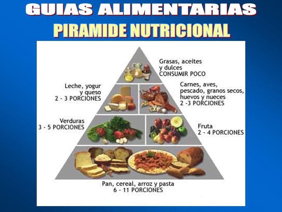 GUIAS ALIMENTARIAS PIRAMIDE NUTRICIONAL