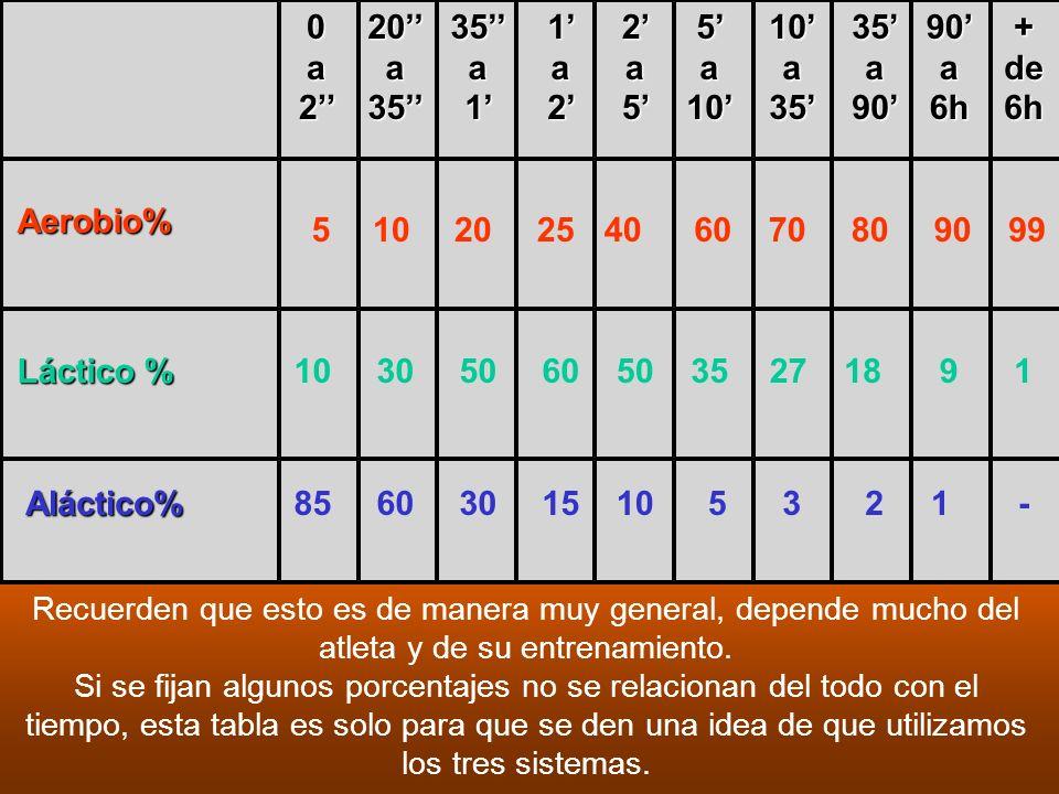 Aerobio% Láctico % Aláctico% 5 10 20 25 40 60 70 80 90 99 30 50 35 27