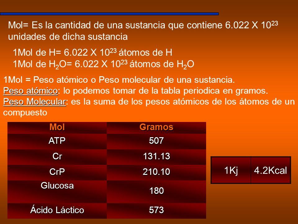 Mol= Es la cantidad de una sustancia que contiene 6