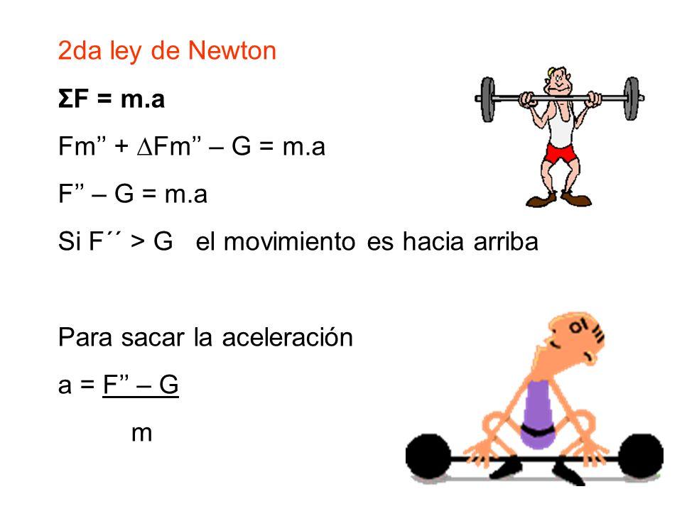 2da ley de NewtonΣF = m.a. Fm'' + ∆Fm'' – G = m.a. F'' – G = m.a. Si F´´ > G el movimiento es hacia arriba.