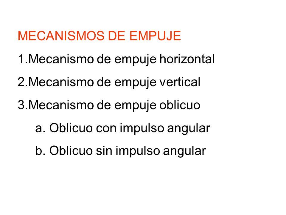 MECANISMOS DE EMPUJE Mecanismo de empuje horizontal. Mecanismo de empuje vertical. Mecanismo de empuje oblicuo.