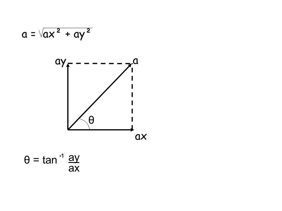 a = ax² + ay² ay a θ ax ay θ = tan -1 ax