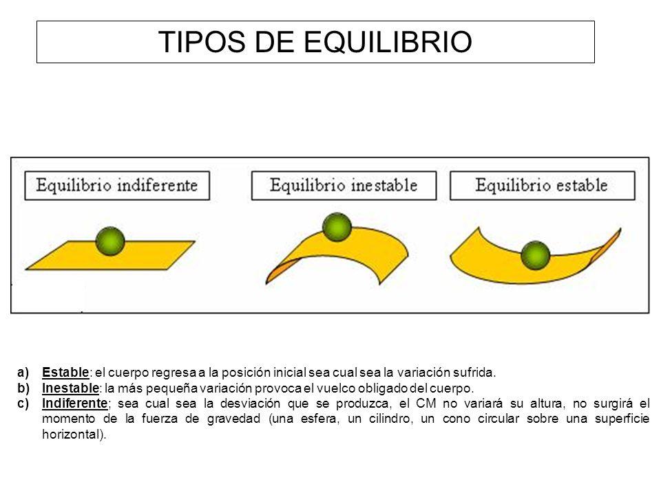 TIPOS DE EQUILIBRIO Estable: el cuerpo regresa a la posición inicial sea cual sea la variación sufrida.